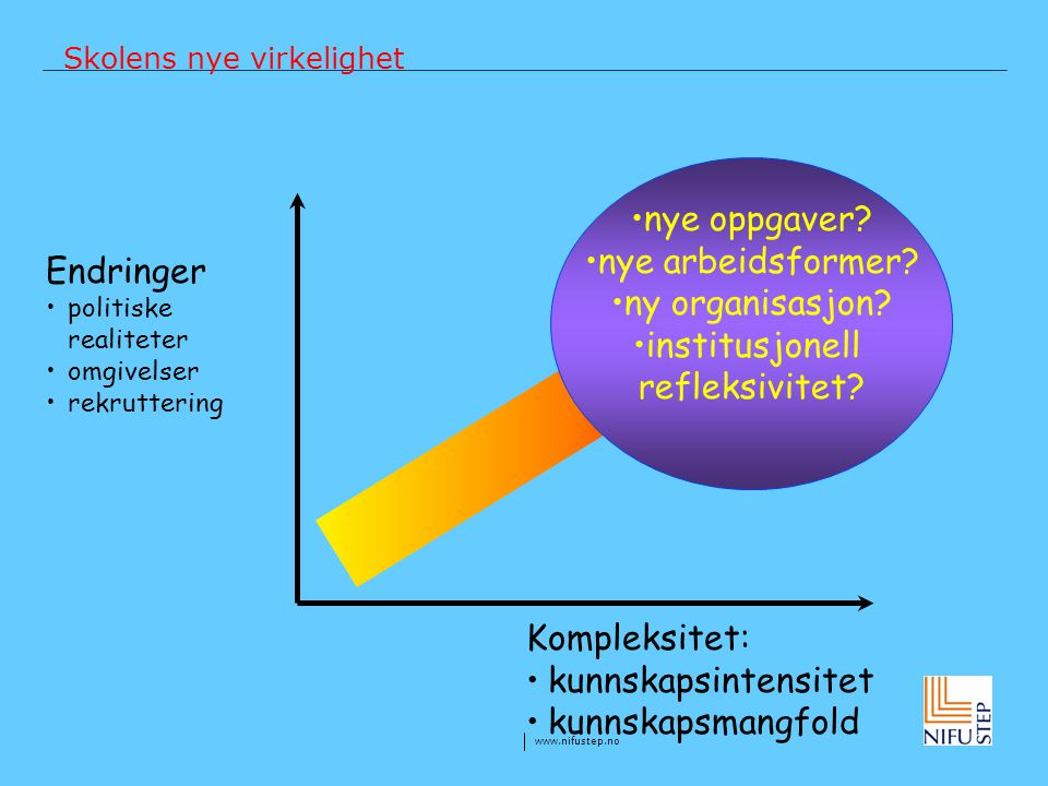 www.nifustep.no Skolens nye virkelighet Endringer politiske realiteter omgivelser rekruttering Kompleksitet: kunnskapsintensitet kunnskapsmangfold nye