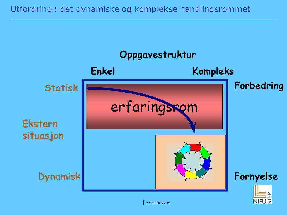 www.nifustep.no erfaringsrom Utfordring : det dynamiske og komplekse handlingsrommet Oppgavestruktur EnkelKompleks Ekstern situasjon Statisk Dynamisk