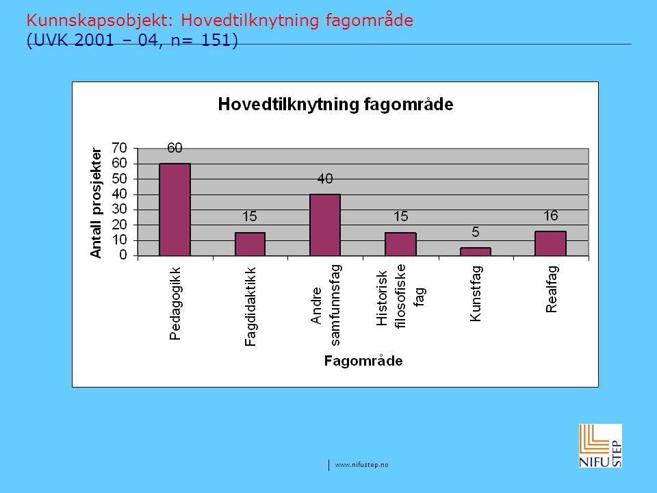 www.nifustep.no Kunnskapsobjekt: Hovedtilknytning fagområde (UVK 2001 – 04, n= 151)