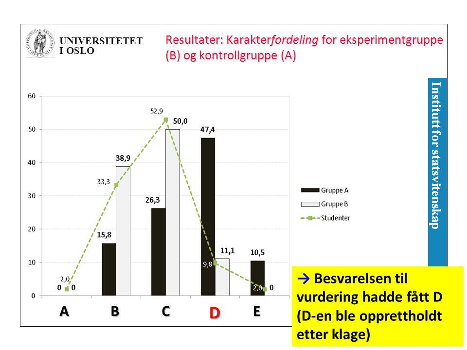 UNIVERSITETET I OSLO Institutt for statsvitenskap Resultater: Karakterfordeling for eksperimentgruppe (B) og kontrollgruppe (A) → Besvarelsen til vurdering hadde fått D (D-en ble opprettholdt etter klage) AEDCB
