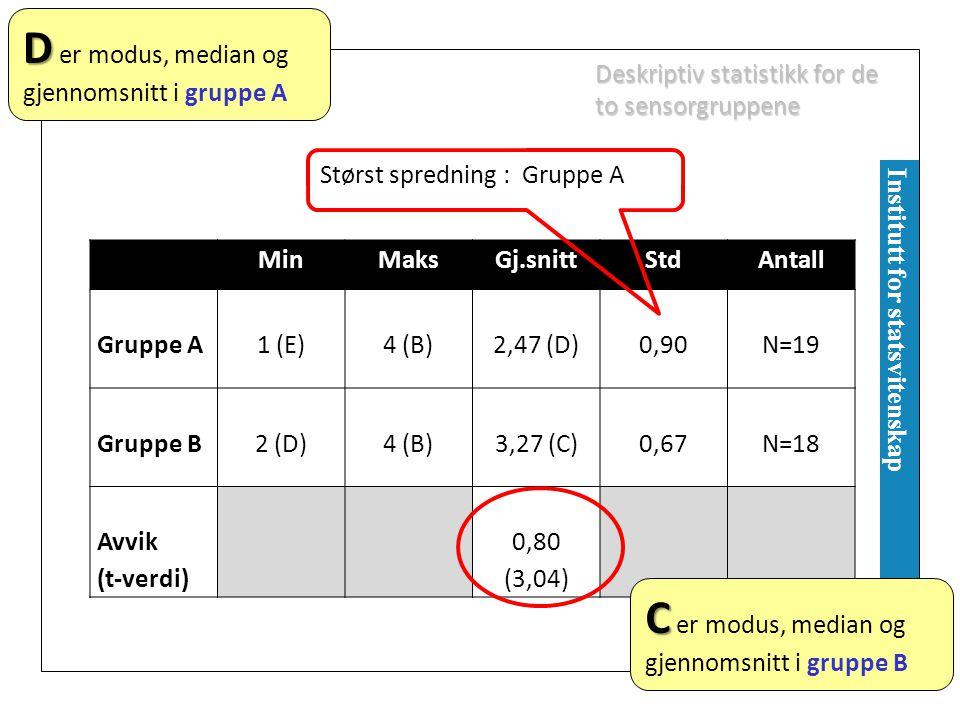 UNIVERSITETET I OSLO Institutt for statsvitenskap Deskriptiv statistikk for de to sensorgruppene MinMaksGj.snittStdAntall Gruppe A1 (E)4 (B)2,47 (D)0,90N=19 Gruppe B2 (D)4 (B)3,27 (C)0,67N=18 Avvik (t-verdi) 0,80 (3,04) Størst spredning : Gruppe A D D er modus, median og gjennomsnitt i gruppe A C C er modus, median og gjennomsnitt i gruppe B