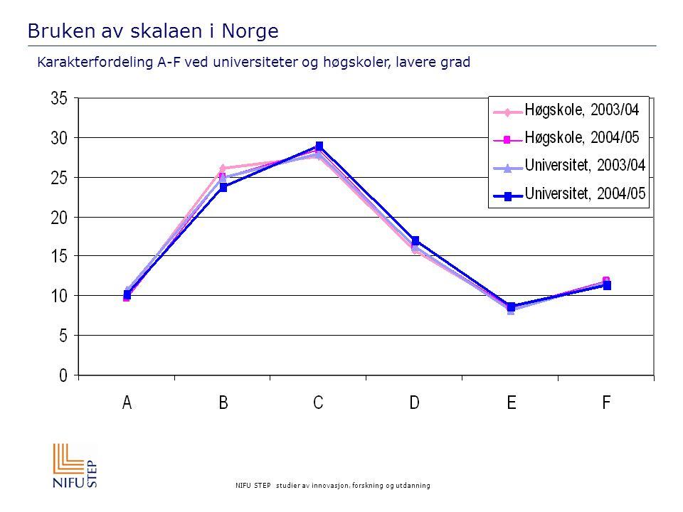 NIFU STEP studier av innovasjon, forskning og utdanning Bruken av skalaen i Norge Karakterfordeling A-F ved universiteter og høgskoler, lavere grad