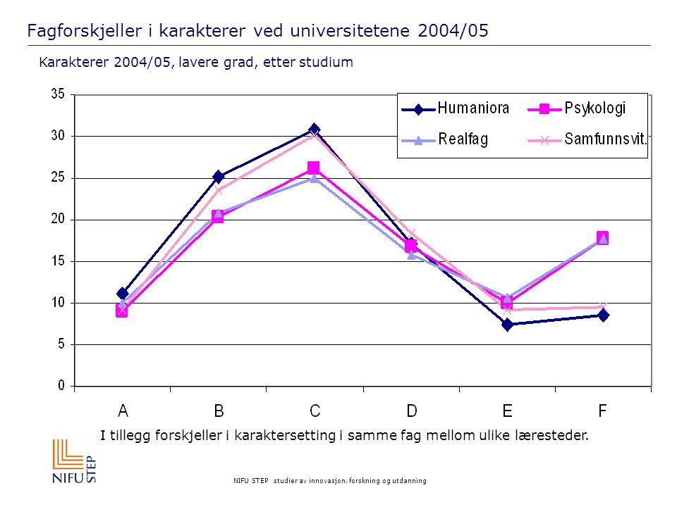 NIFU STEP studier av innovasjon, forskning og utdanning Fagforskjeller i karakterer ved høgskoler 2004/05 Karakterer 2004/05, etter studium I tillegg forskjeller i karaktersetting i samme fag mellom ulike læresteder.