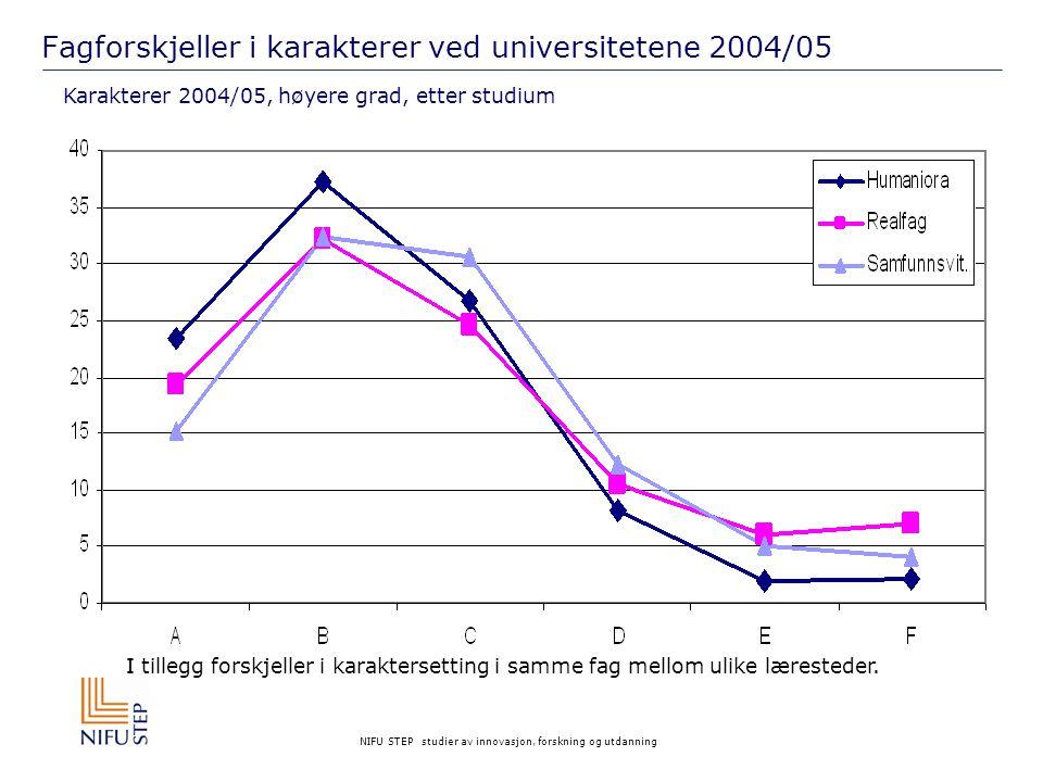 NIFU STEP studier av innovasjon, forskning og utdanning Fagforskjeller i karakterer ved universitetene 2004/05 Karakterer 2004/05, høyere grad, etter