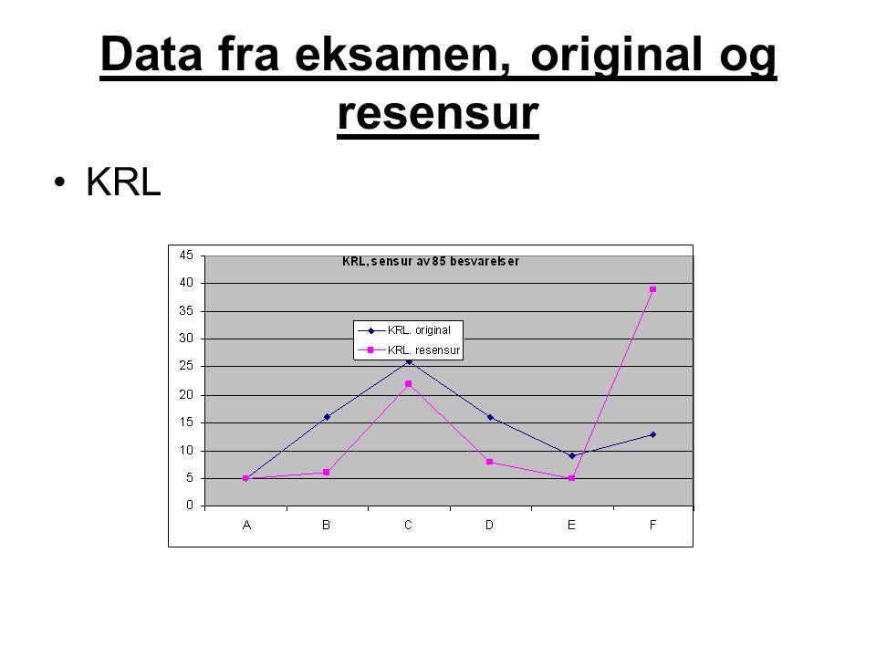 Data fra eksamen, original og resensur KRL