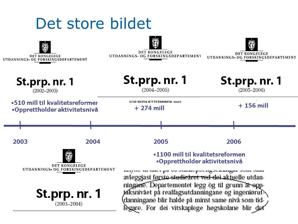 Det store bildet 2003200420052006 510 mill til kvalitetsreformen Opprettholder aktivitetsnivå 1100 mill til kvalitetsreformen Opprettholder aktivitetsnivå + 156 mill + 274 mill