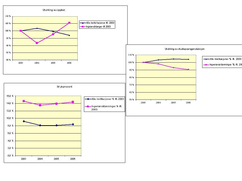 Statistikkene fra DBH og NIFUsteps undersøkelser indikerer følgende: Ingeniørutdanningene har fått økende rekruttering i de senere år.
