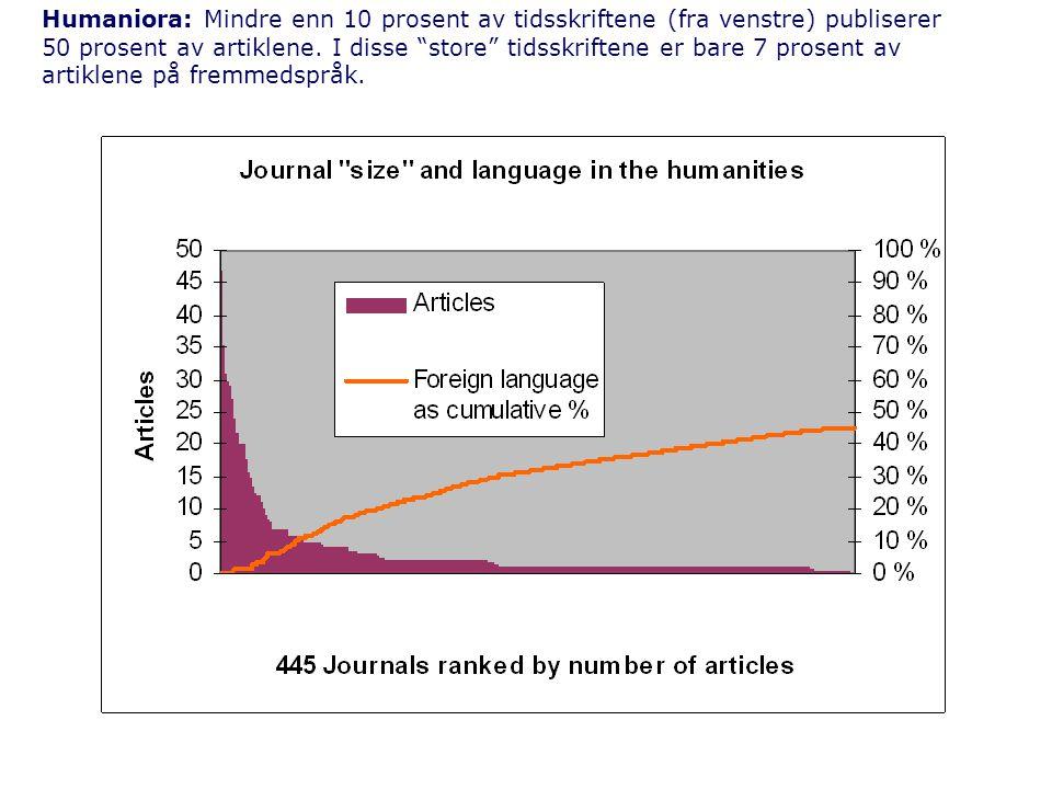Humaniora: Mindre enn 10 prosent av tidsskriftene (fra venstre) publiserer 50 prosent av artiklene.