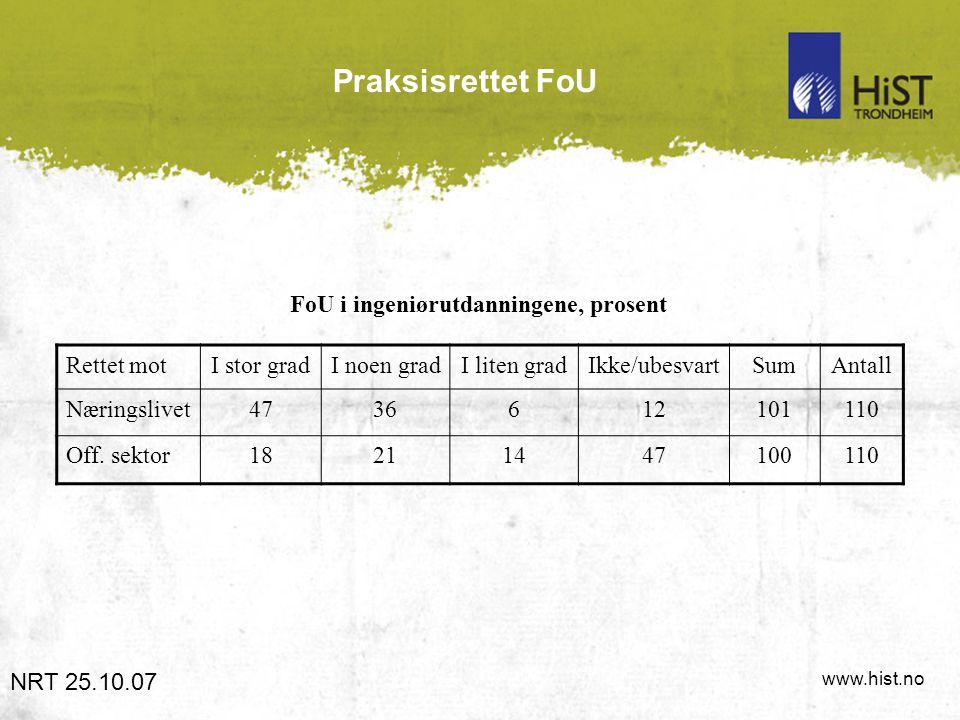 www.hist.no Praksisrettet FoU FoU i ingeniørutdanningene, prosent NRT 25.10.07 Rettet motI stor gradI noen gradI liten gradIkke/ubesvartSumAntall Næri