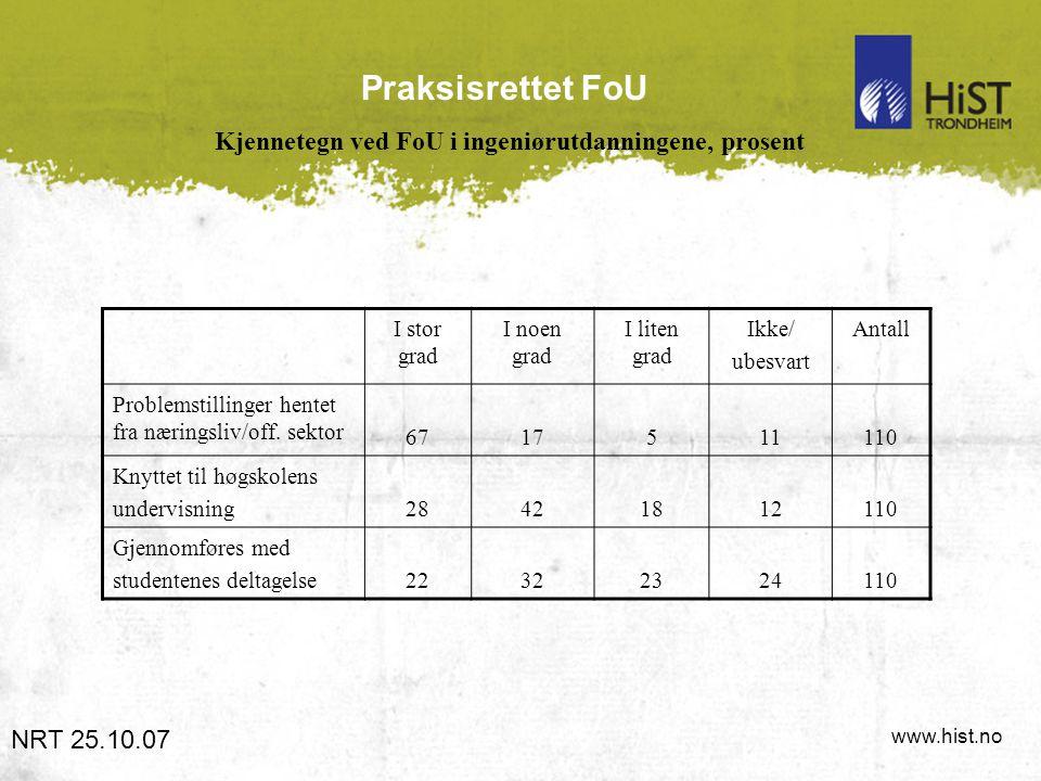 www.hist.no Praksisrettet FoU Kjennetegn ved FoU i ingeniørutdanningene, prosent NRT 25.10.07 I stor grad I noen grad I liten grad Ikke/ ubesvart Antall Problemstillinger hentet fra næringsliv/off.