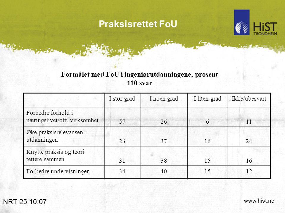 www.hist.no Praksisrettet FoU Formålet med FoU i ingeniørutdanningene, prosent 110 svar NRT 25.10.07 I stor gradI noen gradI liten gradIkke/ubesvart Forbedre forhold i næringslivet/off.