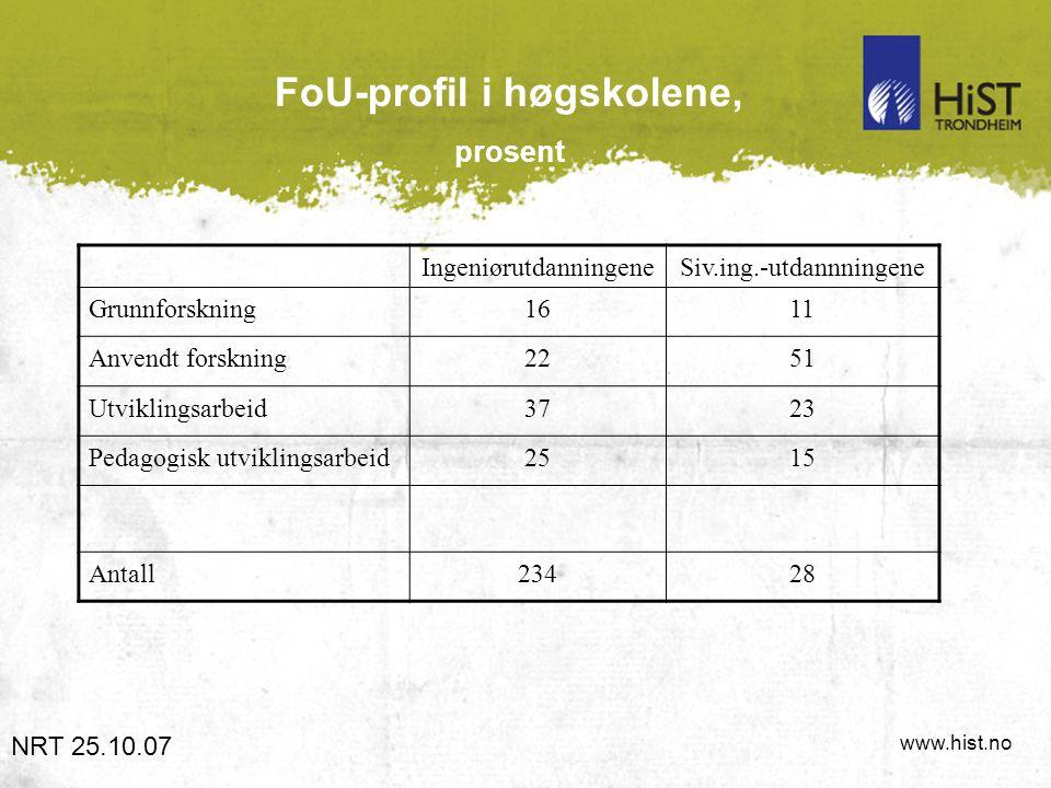 www.hist.no FoU-profil i høgskolene, prosent NRT 25.10.07 IngeniørutdanningeneSiv.ing.-utdannningene Grunnforskning1611 Anvendt forskning2251 Utviklin