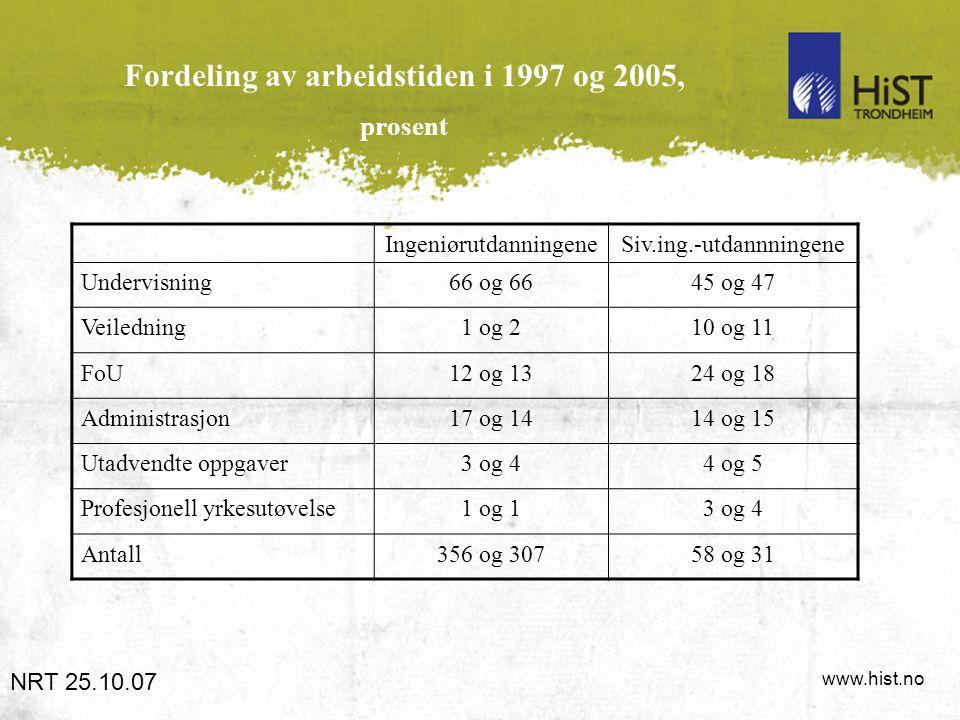 www.hist.no Fordeling av arbeidstiden i 1997 og 2005, prosent NRT 25.10.07 IngeniørutdanningeneSiv.ing.-utdannningene Undervisning66 og 6645 og 47 Vei