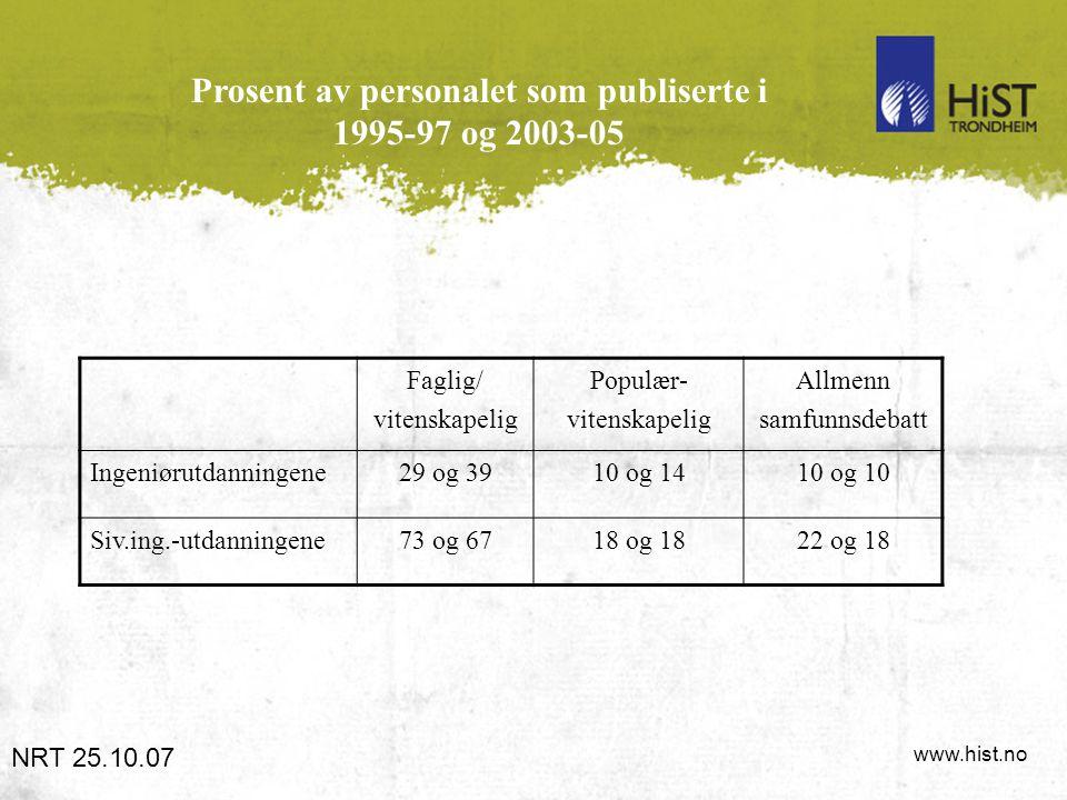 www.hist.no Prosent av personalet som publiserte i 1995-97 og 2003-05 NRT 25.10.07 Faglig/ vitenskapelig Populær- vitenskapelig Allmenn samfunnsdebatt Ingeniørutdanningene29 og 3910 og 1410 og 10 Siv.ing.-utdanningene73 og 6718 og 1822 og 18