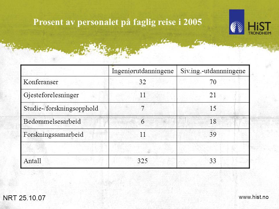www.hist.no Prosent av personalet på faglig reise i 2005 NRT 25.10.07 IngeniørutdanningeneSiv.ing.-utdannningene Konferanser3270 Gjesteforelesninger11