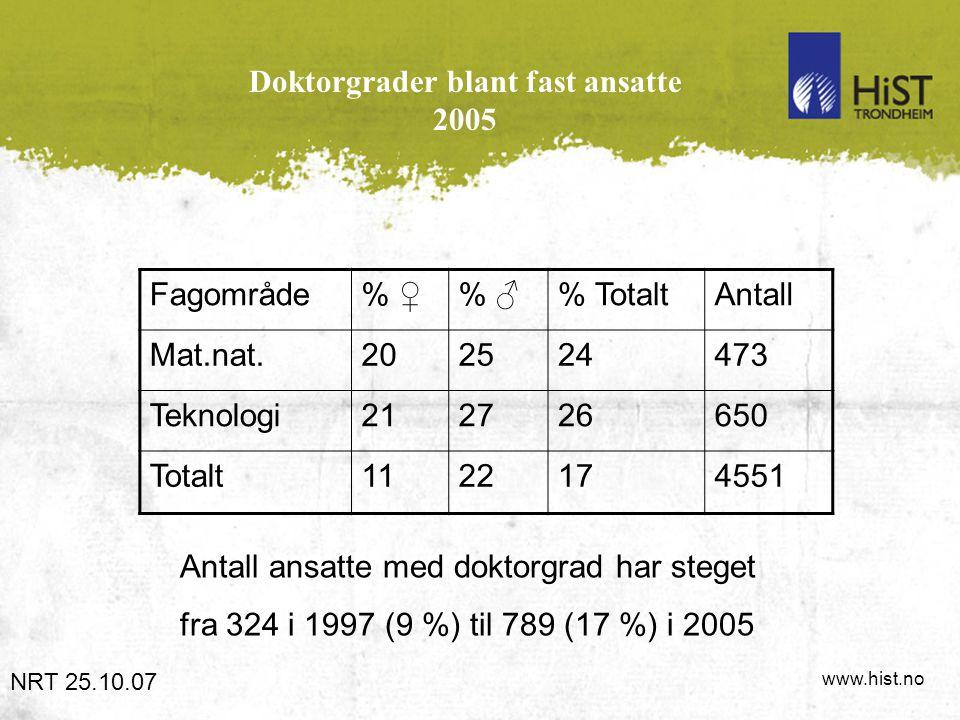 www.hist.no Doktorgrader blant fast ansatte 2005 NRT 25.10.07 Fagområde% ♀% ♂% TotaltAntall Mat.nat.202524473 Teknologi212726650 Totalt1122174551 Antall ansatte med doktorgrad har steget fra 324 i 1997 (9 %) til 789 (17 %) i 2005