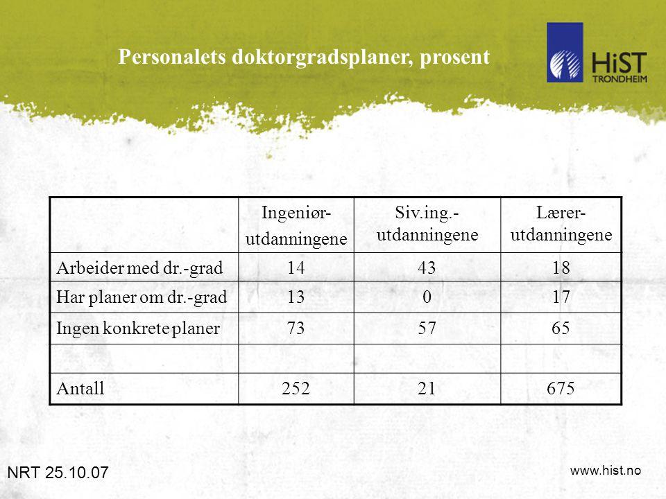 www.hist.no Personalets doktorgradsplaner, prosent NRT 25.10.07 Ingeniør- utdanningene Siv.ing.- utdanningene Lærer- utdanningene Arbeider med dr.-gra
