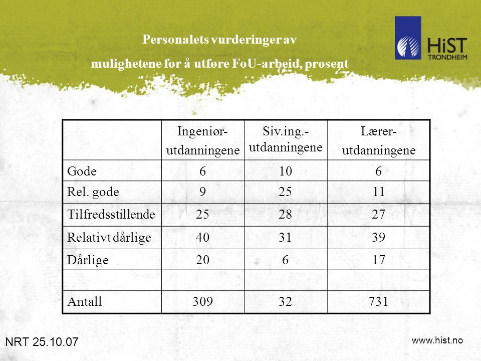 www.hist.no Personalets vurderinger av mulighetene for å utføre FoU-arbeid, prosent NRT 25.10.07 Ingeniør- utdanningene Siv.ing.- utdanningene Lærer- utdanningene Gode6106 Rel.