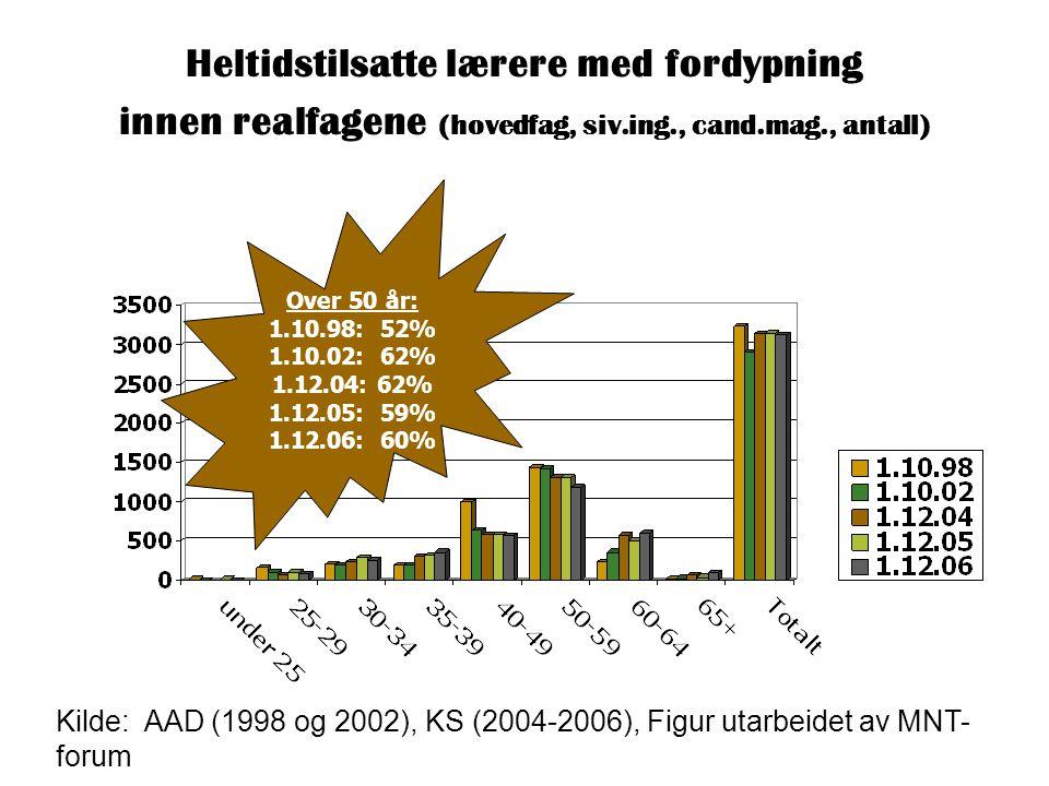 Heltidstilsatte lærere med fordypning innen realfagene (hovedfag, siv.ing., cand.mag., antall) Kilde: AAD (1998 og 2002), KS (2004-2006), Figur utarbeidet av MNT- forum Over 50 år: 1.10.98: 52% 1.10.02: 62% 1.12.04: 62% 1.12.05: 59% 1.12.06: 60%
