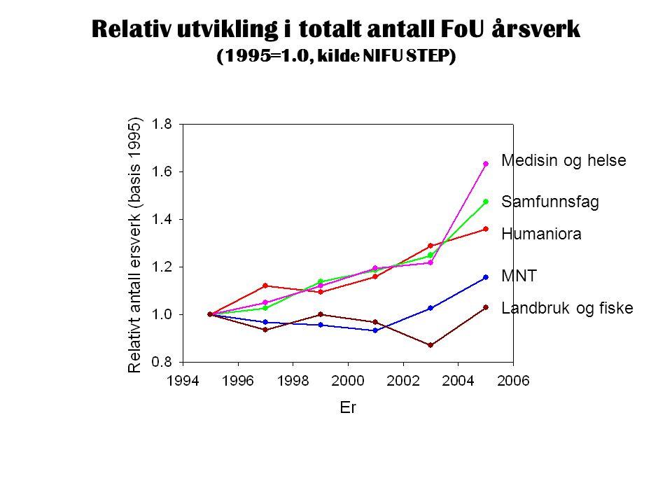 Relativ utvikling i totalt antall FoU årsverk (1995=1.0, kilde NIFU STEP) Medisin og helse Samfunnsfag Humaniora MNT Landbruk og fiske