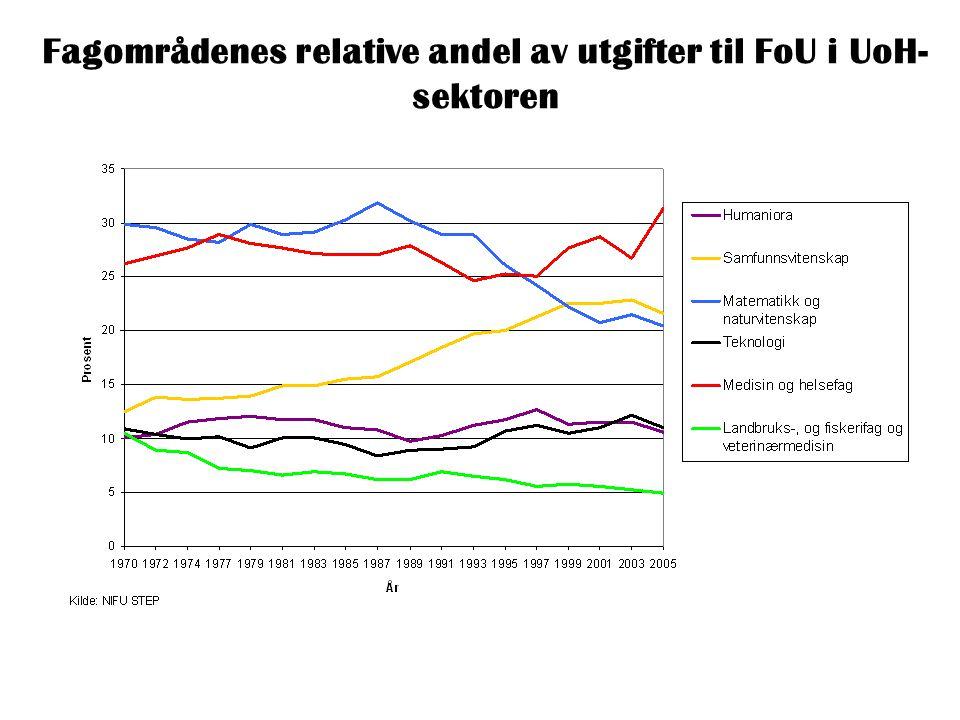 Fagområdenes relative andel av utgifter til FoU i UoH- sektoren