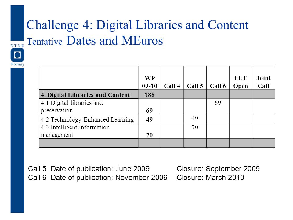 Challenge 4: Digital Libraries and Content Tentative Dates and MEuros WP 09-10Call 4Call 5Call 6 FET Open Joint Call 4. Digital Libraries and Content1