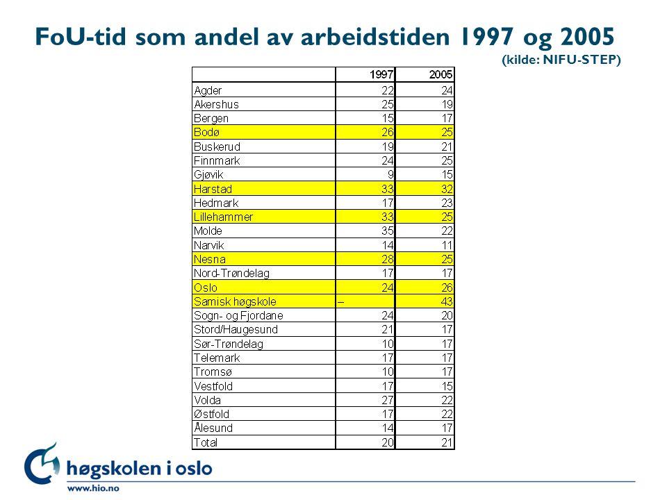 FoU-tid som andel av arbeidstiden 1997 og 2005 (kilde: NIFU-STEP)