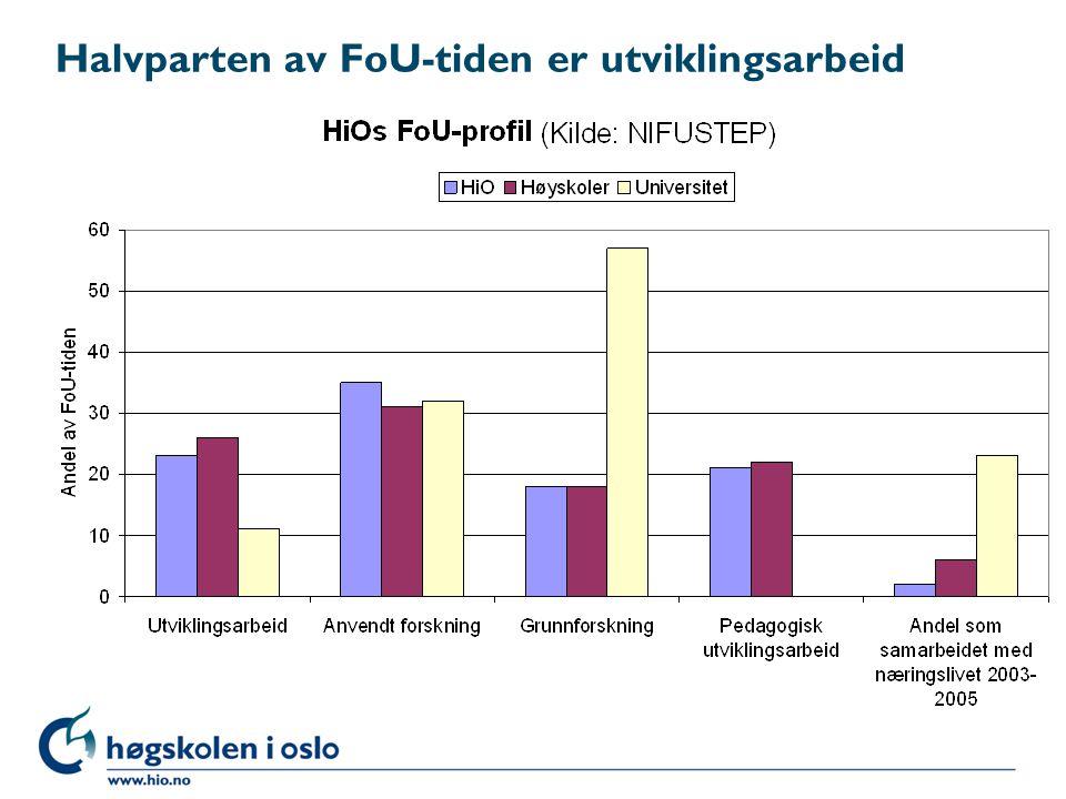 Halvparten av FoU-tiden er utviklingsarbeid