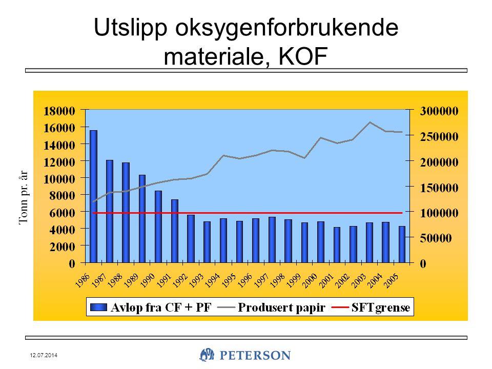 12.07.2014 Utslipp oksygenforbrukende materiale, KOF Tonn pr. år
