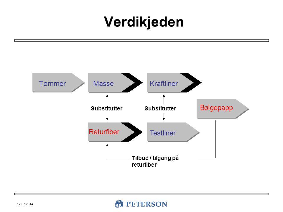 12.07.2014 Verdikjeden TømmerMasseKraftliner Bølgepapp Testliner Returfiber Substitutter Tilbud / tilgang på returfiber
