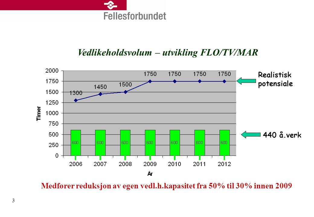 3 Vedlikeholdsvolum – utvikling FLO/TV/MAR Realistisk potensiale 440 å.verk Medfører reduksjon av egen vedl.h.kapasitet fra 50% til 30% innen 2009