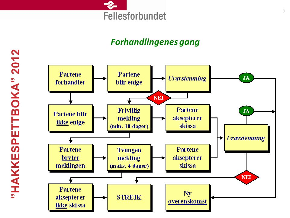"""""""HAKKESPETTBOKA"""" 2012 5 Forhandlingenes gang"""