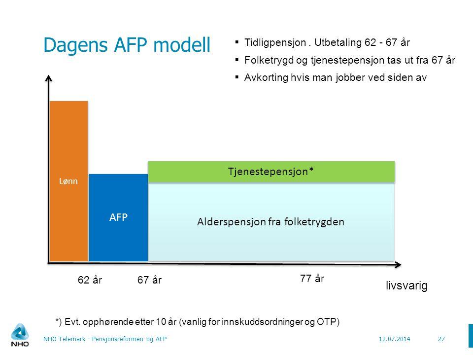 Ny AFP modell (uttak etter 1.1.2011) NHO Telemark - Pensjonsreformen og AFP28 AFP 67 år livsvarig Alderspensjon fra folketrygden 77 år 62 år Lønn Lønn.