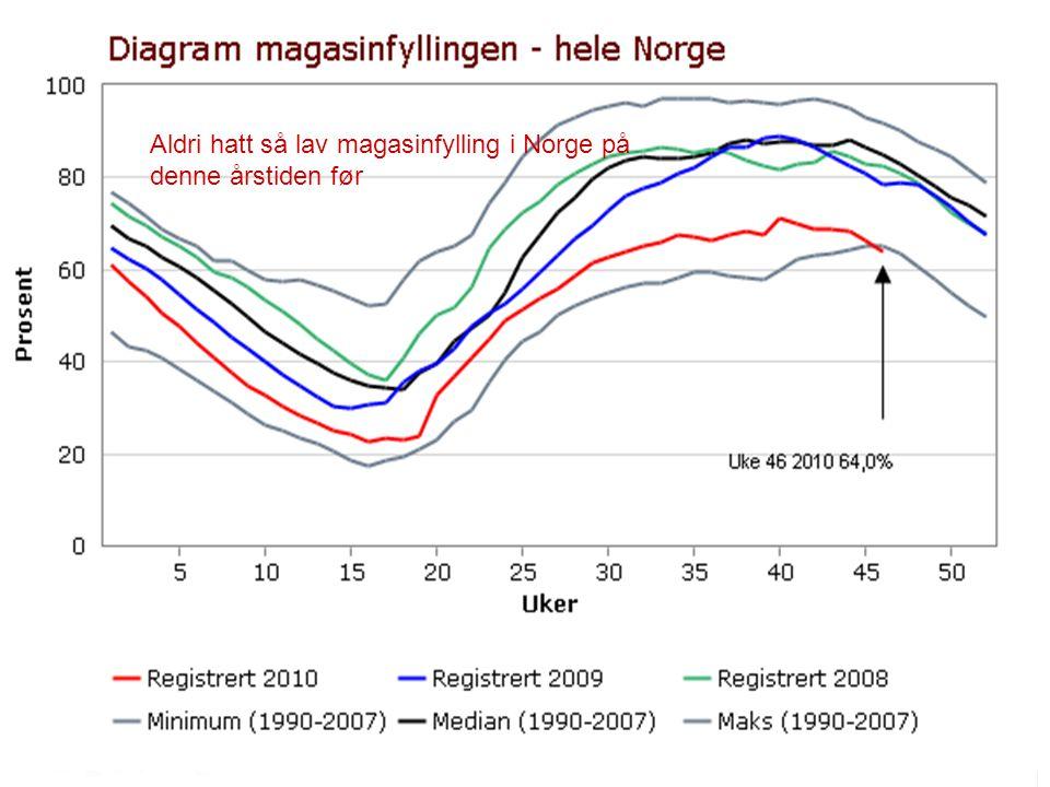 Aldri hatt så lav magasinfylling i Norge på denne årstiden før
