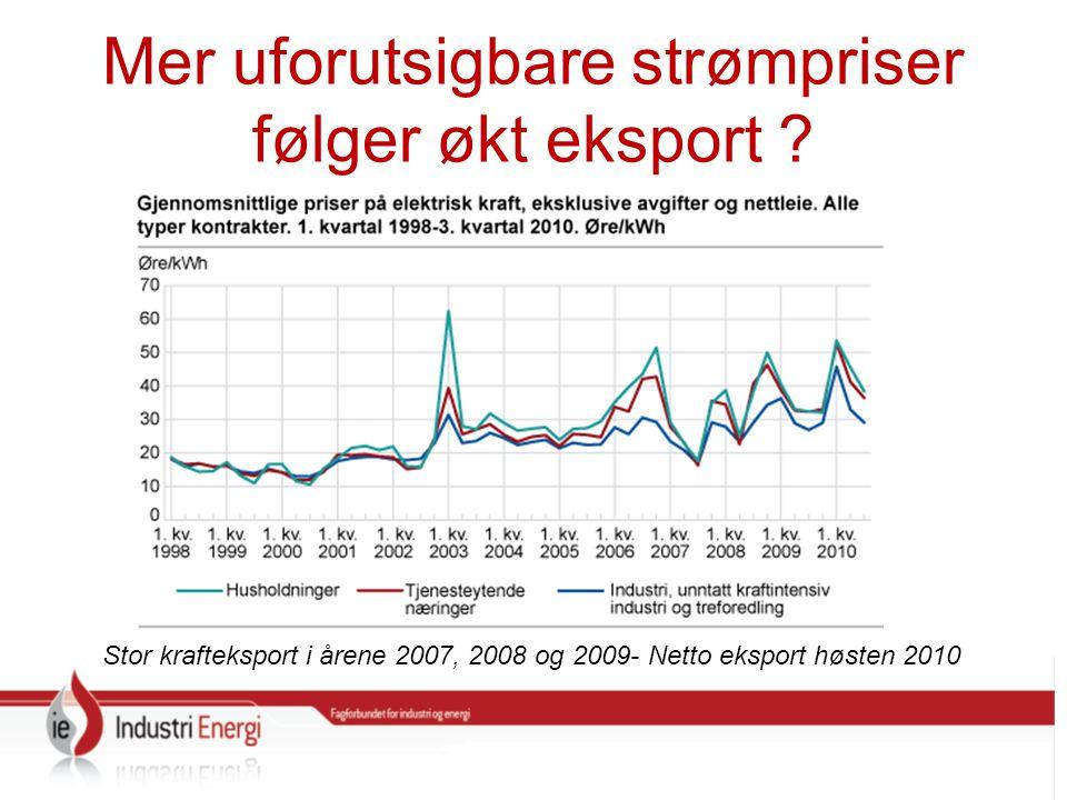 Mer uforutsigbare strømpriser følger økt eksport .