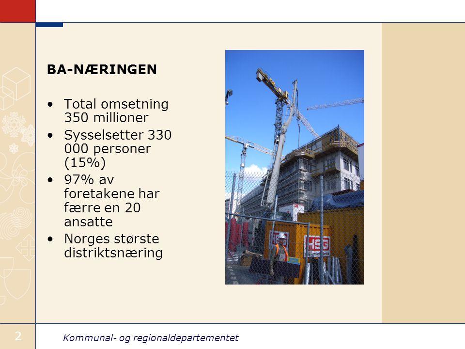 Kommunal- og regionaldepartementet 2 BA-NÆRINGEN Total omsetning 350 millioner Sysselsetter 330 000 personer (15%) 97% av foretakene har færre en 20 ansatte Norges største distriktsnæring