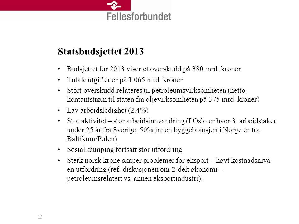 Statsbudsjettet 2013 Budsjettet for 2013 viser et overskudd på 380 mrd.