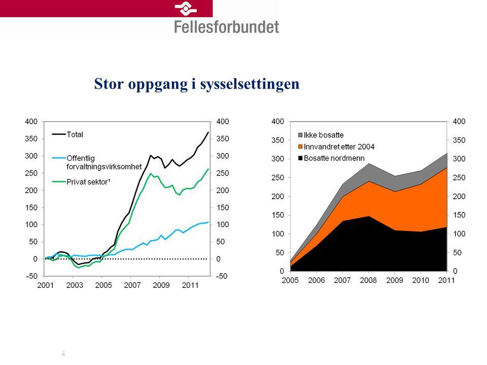 Høy reallønnsutvikling i Norge 5