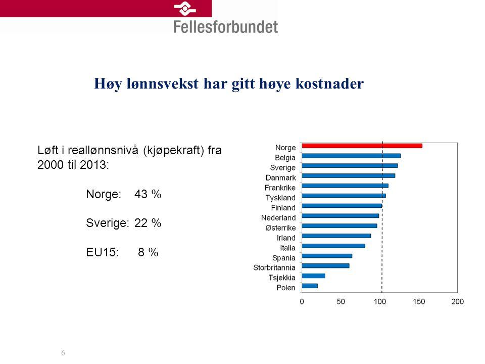 Høy lønnsvekst har gitt høye kostnader 6 Løft i reallønnsnivå (kjøpekraft) fra 2000 til 2013: Norge:43 % Sverige: 22 % EU15: 8 %