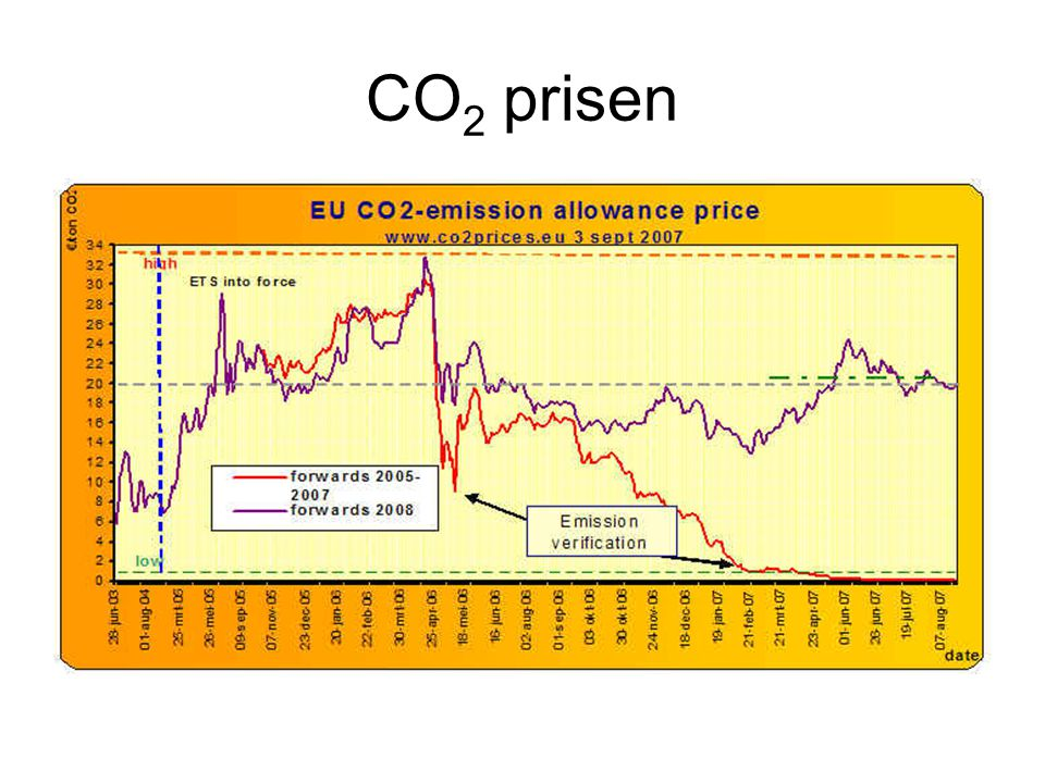 CO 2 prisen