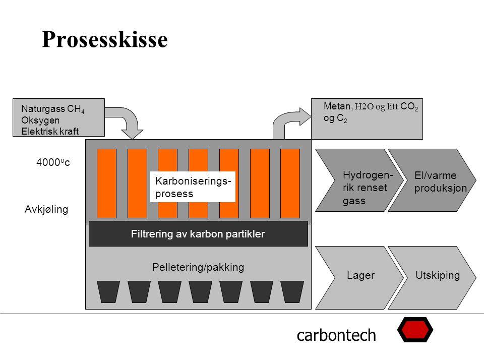 carbontech Prosesskisse Pelletering/pakking Naturgass CH 4 Oksygen Elektrisk kraft Karboniserings- prosess 4000 o c Avkjøling Filtrering av karbon partikler LagerUtskiping Metan, H2O og litt CO 2 og C 2 Hydrogen- rik renset gass El/varme produksjon
