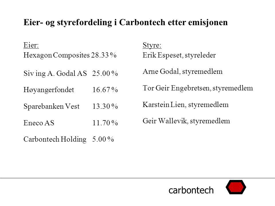 carbontech Eier- og styrefordeling i Carbontech etter emisjonen Eier: Hexagon Composites 28.33 % Siv ing A. Godal AS25.00 % Høyangerfondet16.67 % Spar