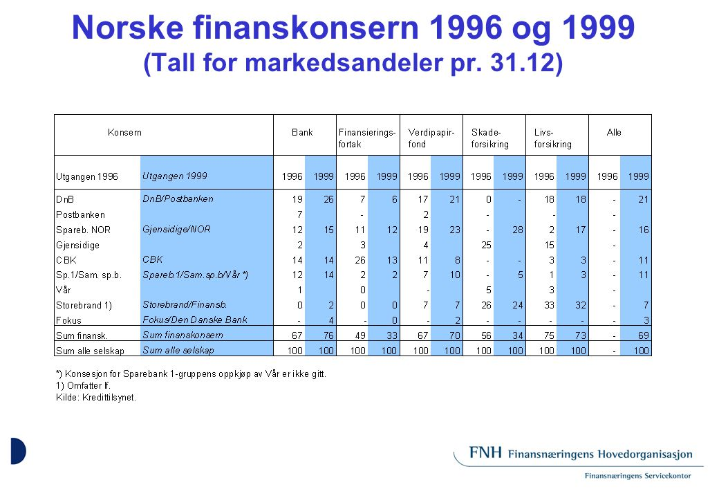 GRUNNLAGET FOR FNH (l): Strukturen i finansnæringen innebærer i stadig større grad dannelse av blandede finanskonsern hvor både bank og forsikring inngår Regelverk og produktutvikling innebærer stadig mer likeartede produkter på tvers av tradisjonelle bransjegrenser