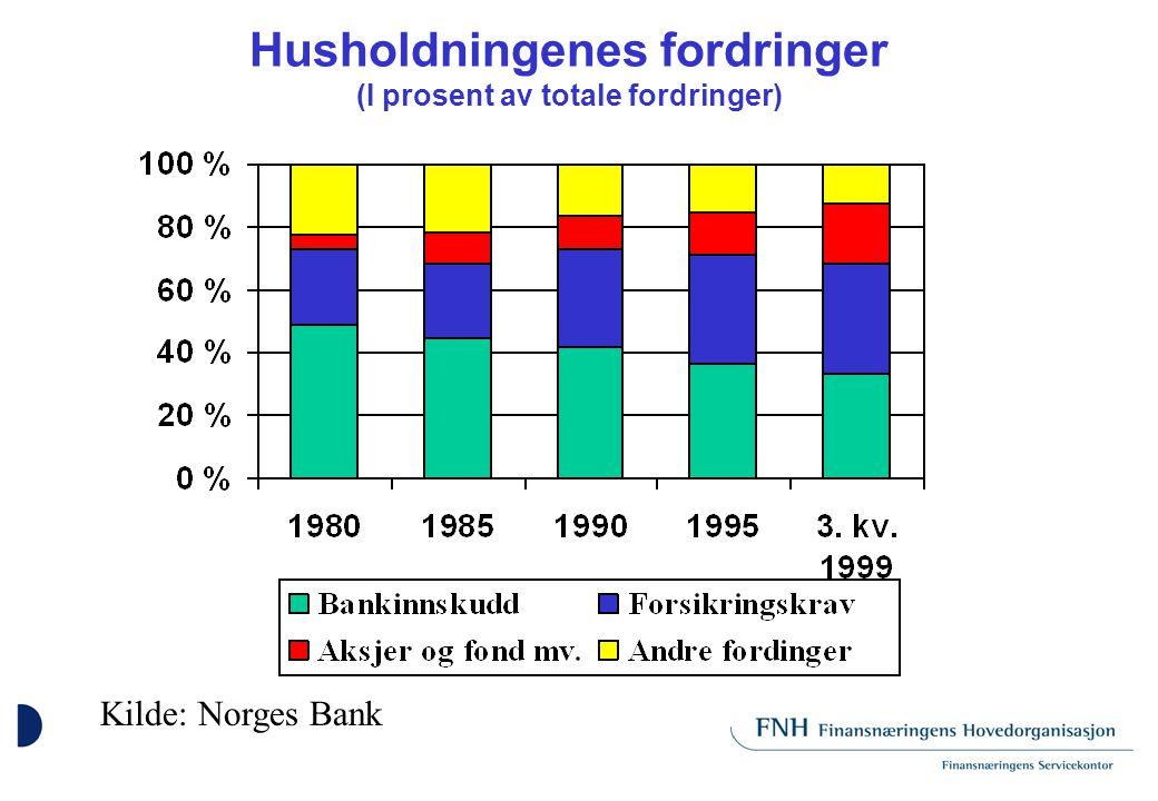 Husholdningenes fordringer (I prosent av totale fordringer) Kilde: Norges Bank