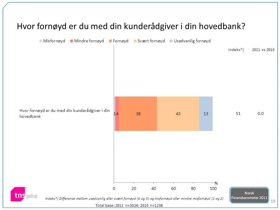 19 Total base: 2011 n=3024; 2010 n=1238 510.0 Indeks*)2011 vs 2010 Indeks*) Differanse mellom usedvanlig eller svært fornøyd (4 og 5) og misfornøyd eller mindre misfornøyd (1 og 2) Hvor fornøyd er du med din kunderådgiver i din hovedbank?