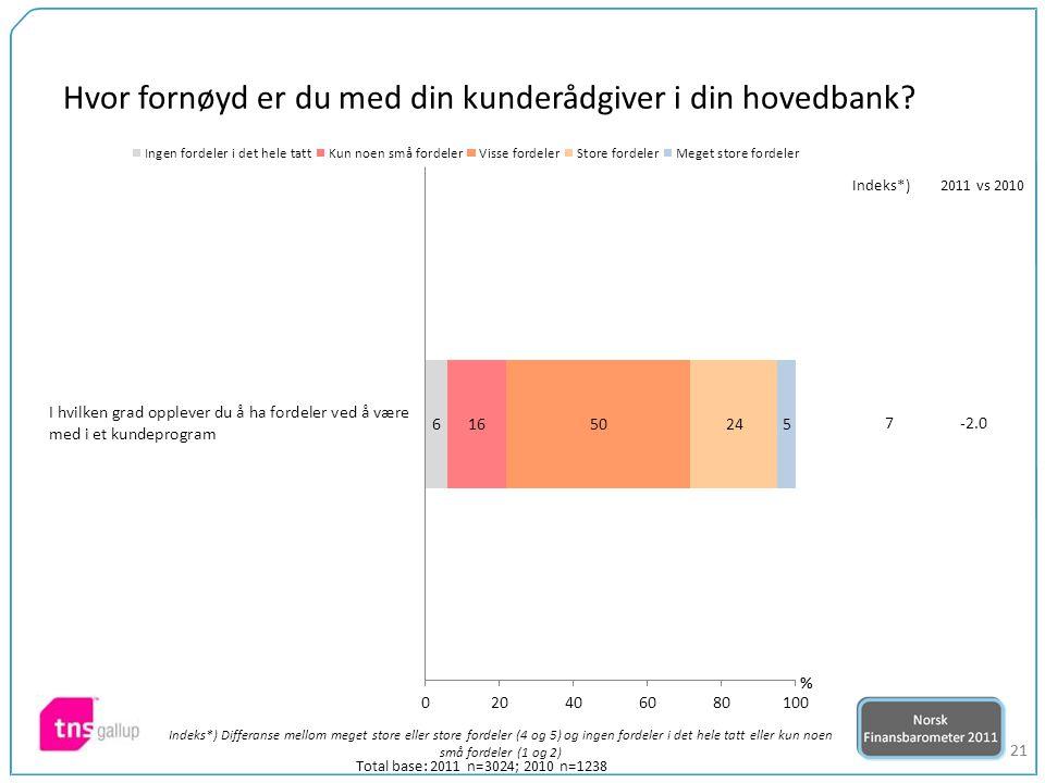 21 Total base: 2011 n=3024; 2010 n=1238 7-2.0 Indeks*)2011 vs 2010 Indeks*) Differanse mellom meget store eller store fordeler (4 og 5) og ingen fordeler i det hele tatt eller kun noen små fordeler (1 og 2) Hvor fornøyd er du med din kunderådgiver i din hovedbank?