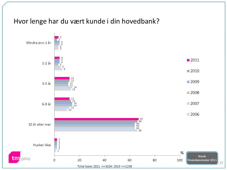27 Hvor lenge har du vært kunde i din hovedbank? Total base: 2011 n=3024; 2010 n=1238