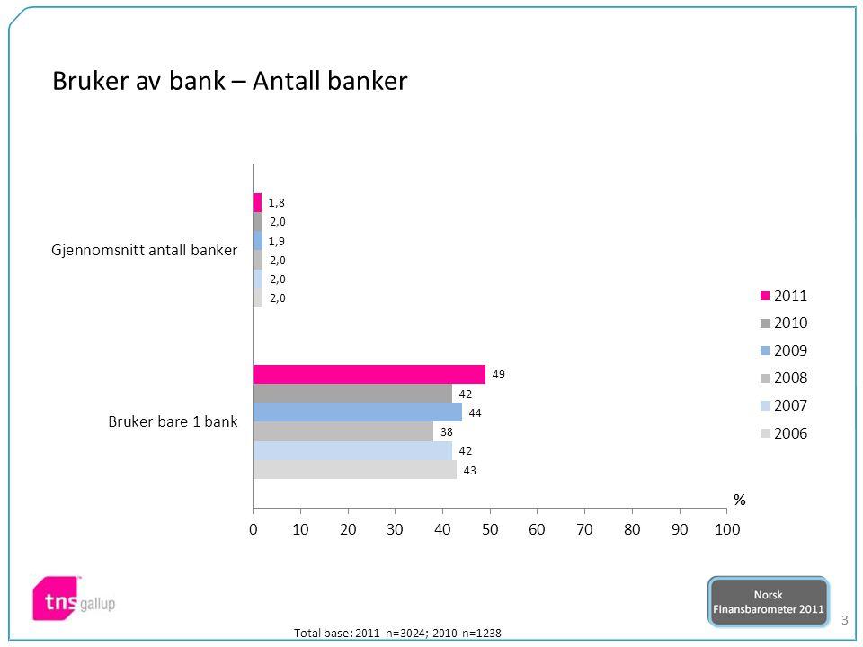 44 Total base: 2011 n=3024; 2010 n=1238 Indeks*) Differanse mellom de som har svart 1 og 2 (i svært stor grad) og de som har svart 5 og 6 (I svært liten grad) 35 Indeks*)2011 vs 2010 I hvor stor grad har du tillit til banker i det norske markedet?