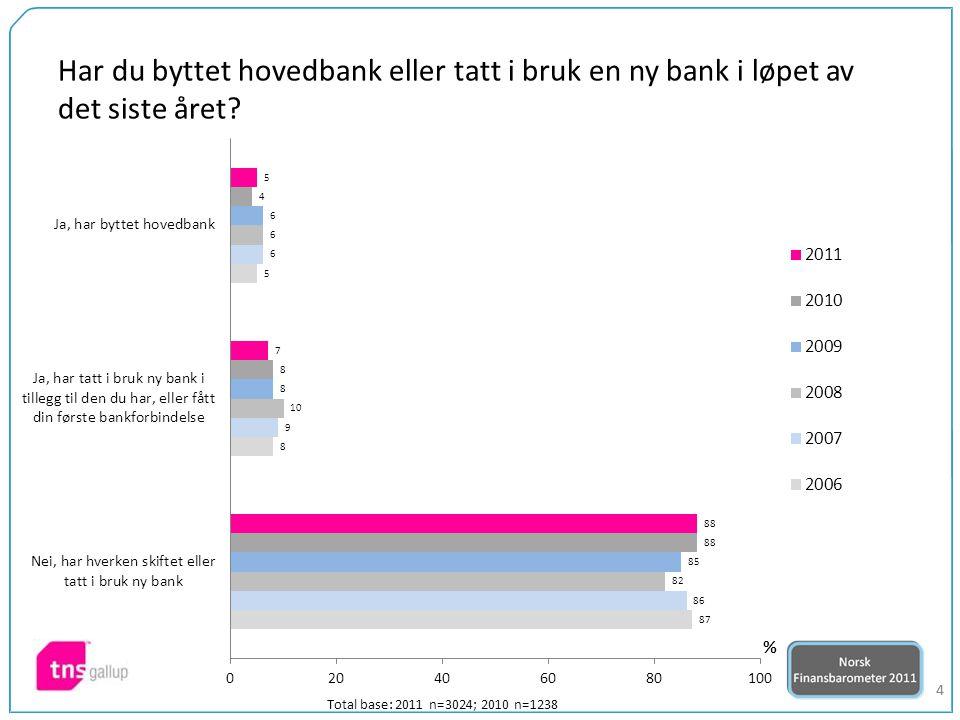 35 Total base: 2011 n=3024; 2010 n=1238 54 Indeks*)2011 vs 2010 Hvor fornøyd er du med din hovedbank totalt sett.