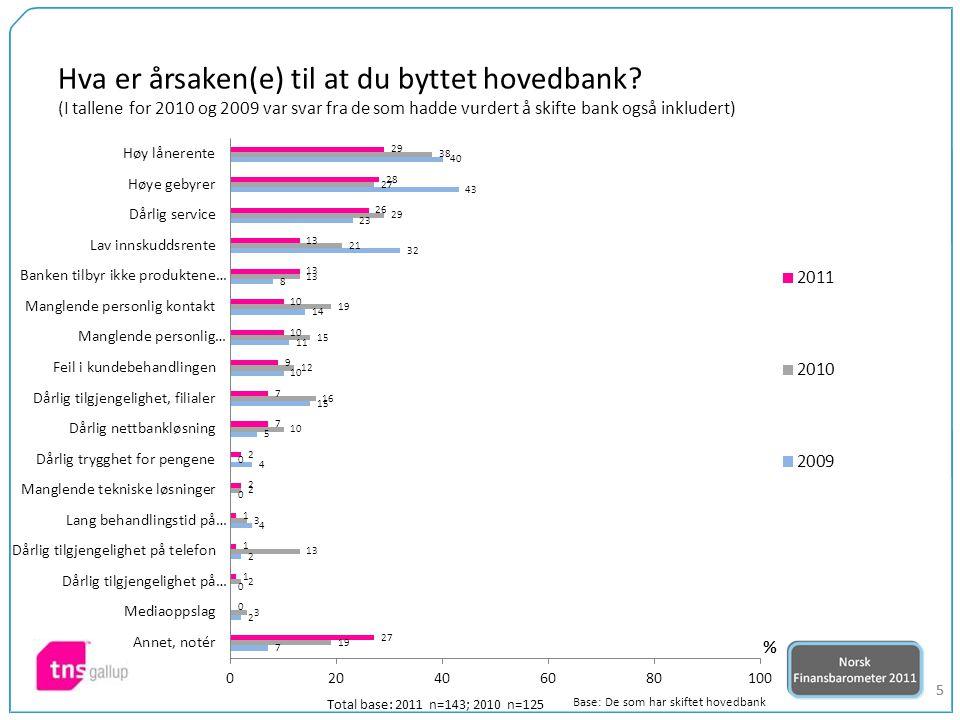 36 Total base: 2011 n=3024; 2010 n=1238 23-3.0 Indeks*)2011 vs 2010 Hvor store fordeler mener du å ha ved å velge din hovedbank fremfor en annen bank.